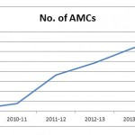 No-of-AMC